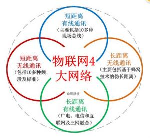 物联网四大支撑体系