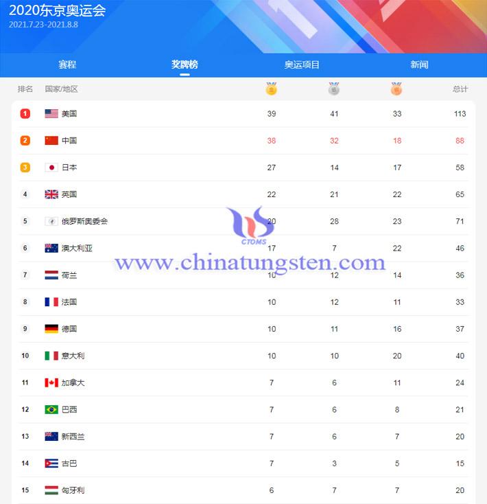 东京奥运会亮奖牌榜图片